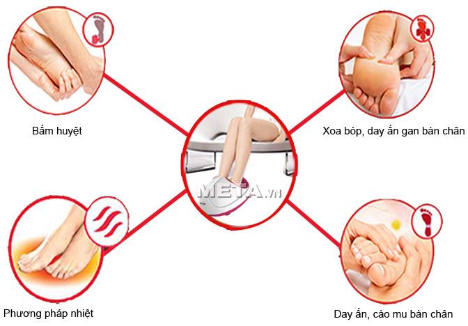 Máy massage chân đa tác động đến tất cả các nhóm cơ trên bàn chân