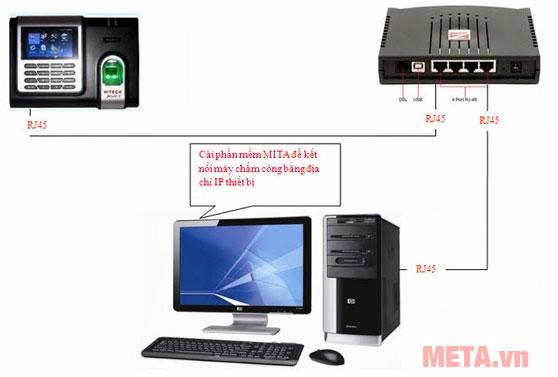 Sơ đồ kết nối máy máy chấm công Ronald Jack X628-C với máy tính